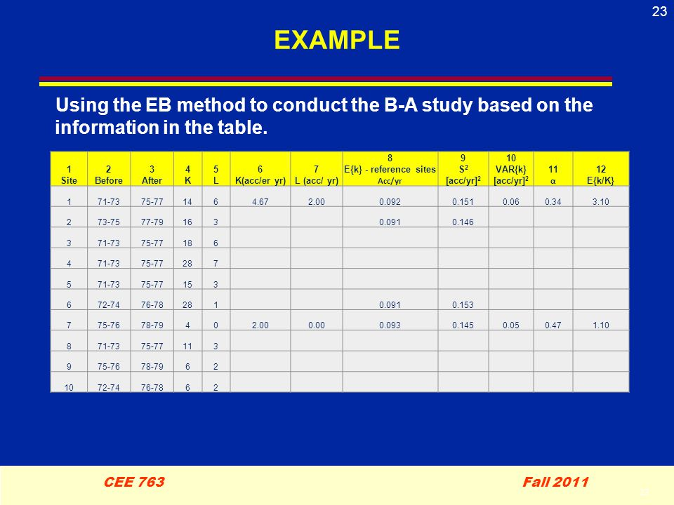 23 CEE 763 Fall 2011 23 EXAMPLE Using the EB method to conduct the B-A study based on the information in the table.