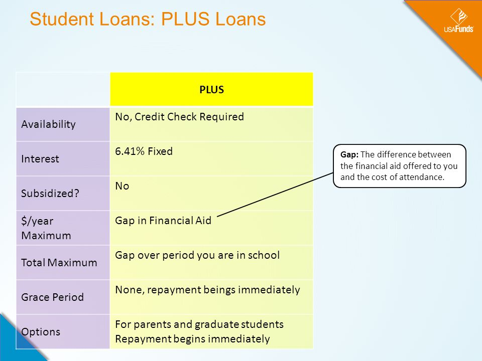 Student Loans: PLUS Loans PLUS Availability No, Credit Check Required Interest 6.41% Fixed Subsidized.