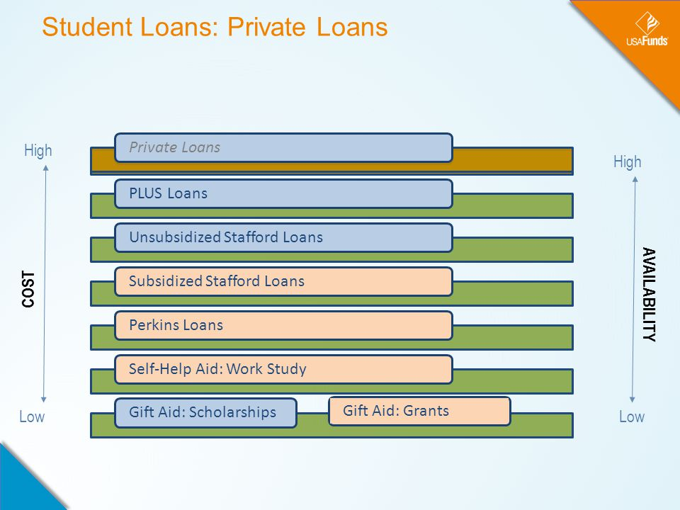 Student Loans: Private Loans Low High Private LoansPLUS LoansUnsubsidized Stafford LoansSubsidized Stafford LoansPerkins LoansSelf-Help Aid: Work StudyGift Aid: Scholarships COST AVAILABILITY Gift Aid: GrantsPrivate Loans