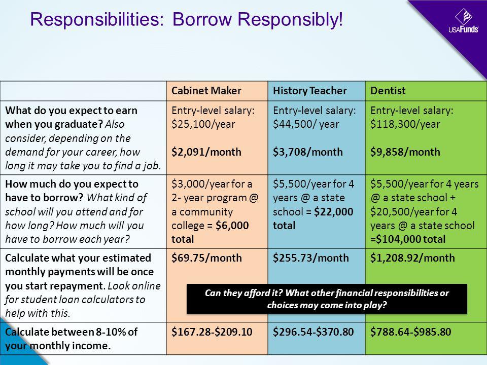 Responsibilities: Borrow Responsibly.