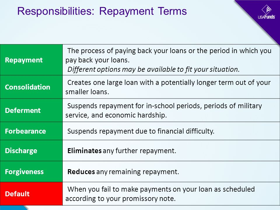 Responsibilities: Repayment Terms Repayment The process of paying back your loans or the period in which you pay back your loans.