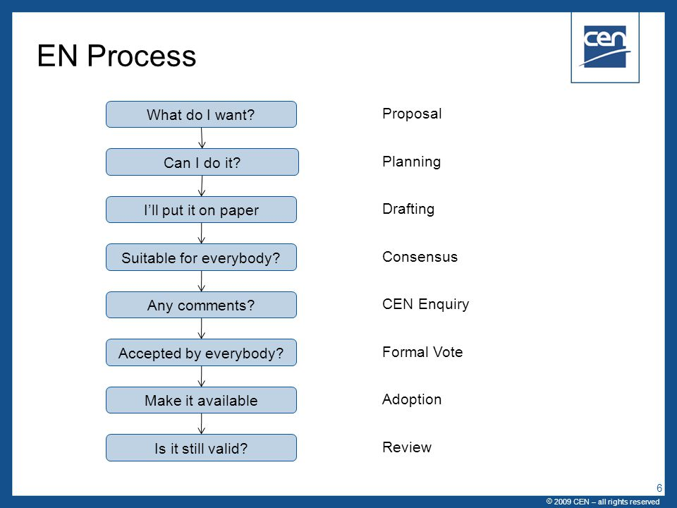  2005 CEN – all rights reserved Process  2009 CEN – all rights reserved 17 Proposal Planning Drafting Consensus Vote Avaibable