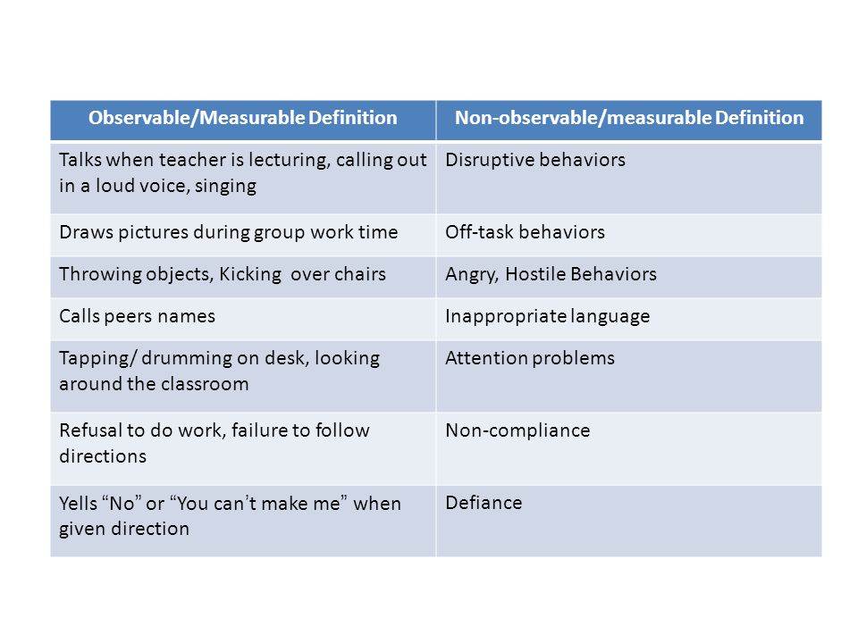 Observable/Measurable DefinitionNon-observable/measurable Definition Talks when teacher is lecturing, calling out in a loud voice, singing Disruptive