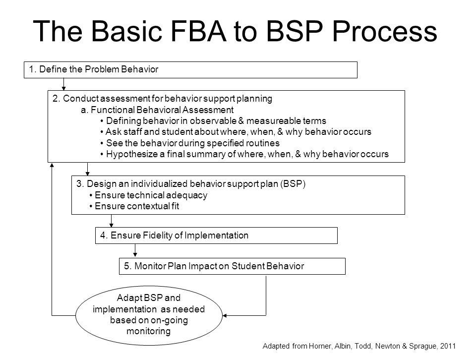 Basic FBA to BSP Training Series Module 1- Defining & Understanding Behavior Module 2- FBA: Practice Interviewing Module 3- FBA: Practice Observing Module 4- Critical Features of BSP Module 5- Building BSP from FBA Module 6- Implementation & Evaluation Module 7- Leading a BSP Team