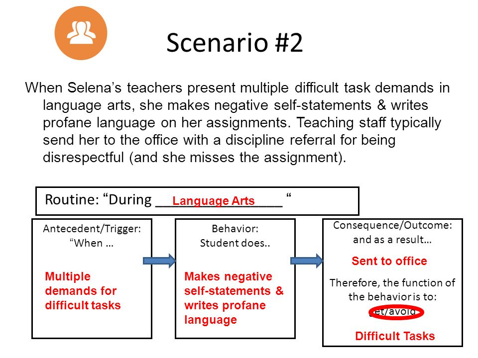 When Selena's teachers present multiple difficult task demands in language arts, she makes negative self-statements & writes profane language on her a