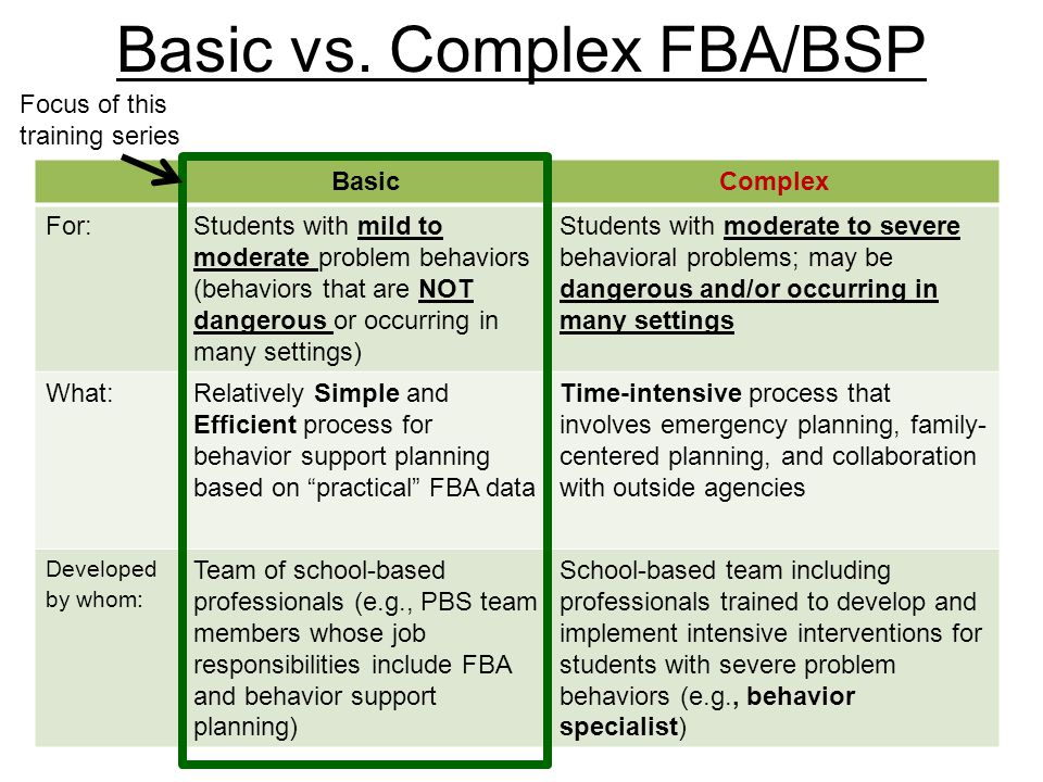 BasicComplex For:Students with mild to moderate problem behaviors (behaviors that are NOT dangerous or occurring in many settings) Students with moder