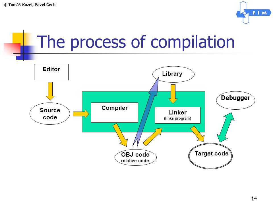 © Tomáš Kozel, Pavel Čech 14 The process of compilation Editor Compiler Linker (links program) OBJ code relative code Library Target code Source code Debugger