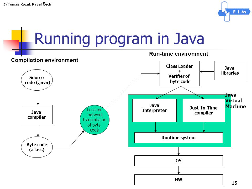 © Tomáš Kozel, Pavel Čech 15 Running program in Java Compilation environment Run-time environment Source code (.java) Java compiler Byte code (.class) Local or network transmission of byte code Class Loader + Verifier of byte code Java libraries Java Interpreter Just-In-Time compiler Runtime system OS HW Java Virtual Machine
