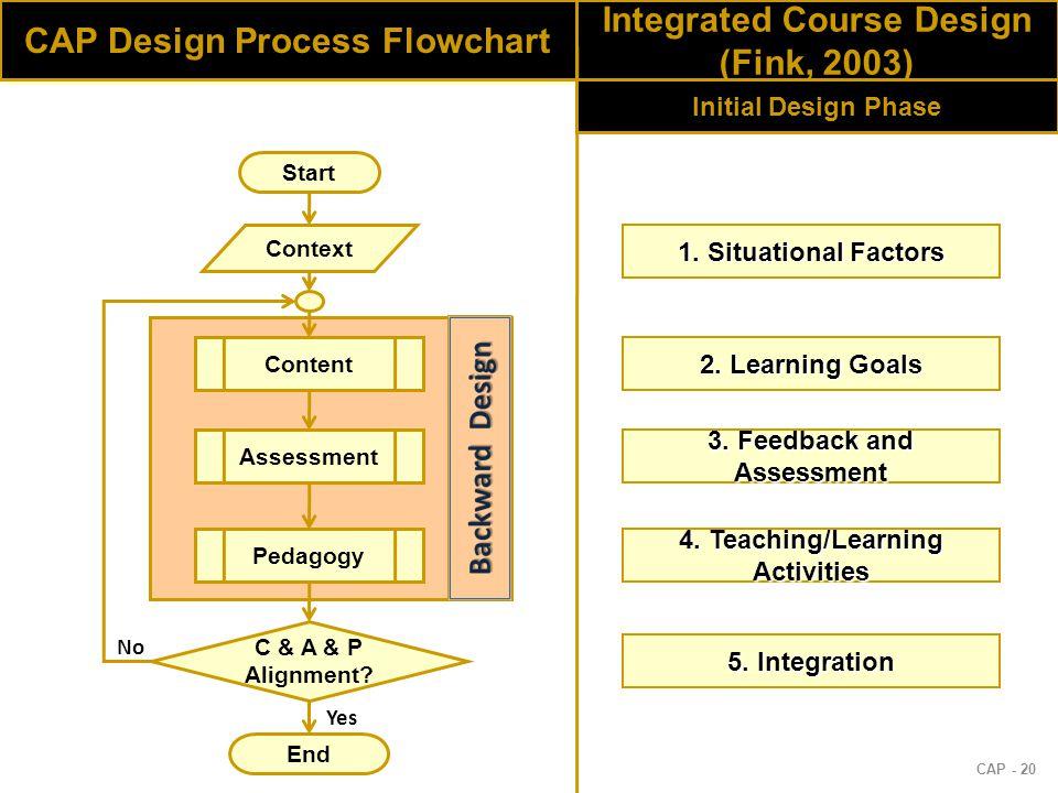 CAP - 20 CAP Design Process Flowchart Context Content Assessment Pedagogy C & A & P Alignment.
