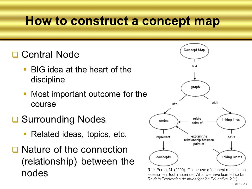 CAP - 23 How to construct a concept map  Central Node  BIG idea at the heart of the discipline  Most important outcome for the course  Surrounding Nodes  Related ideas, topics, etc.