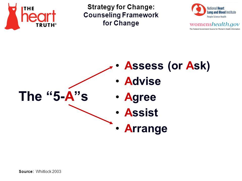 Stages of Change Model: (Prochaska & DiClemente) Pre-contemplation Contemplation Preparation Action Maintenance Transformation 18 Source: Prochaska 1992