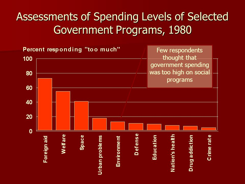 Assessments of Spending Levels of Selected Government Programs, 1980 Few respondents thought that government spending was too high on social programs