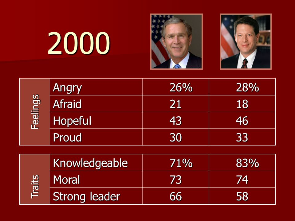 Angry 26% 26% 28% 28% Afraid2118 Hopeful4346 Proud3033 Knowledgeable 71% 71% 83% 83% Moral7374 Strong leader 6658 Feelings Traits 2000