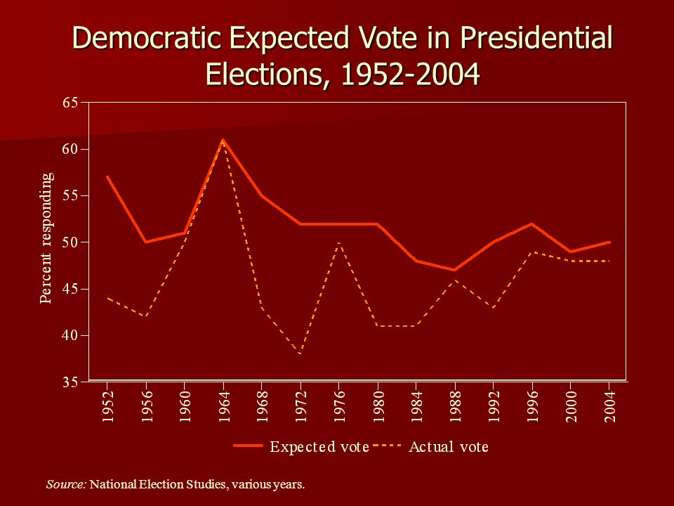 Source: National Election Studies, various years. Democratic Expected Vote in Presidential Elections, 1952-2004