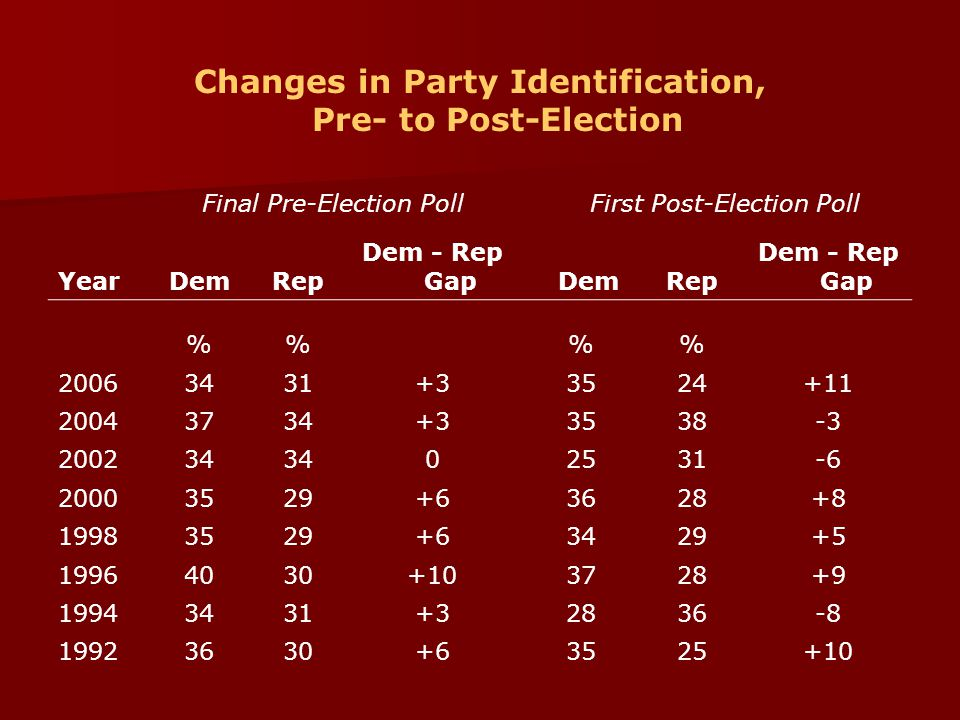 Changes in Party Identification, Pre- to Post-Election Final Pre-Election Poll First Post-Election Poll YearDemRep Dem - Rep Gap DemRep Dem - Rep Gap