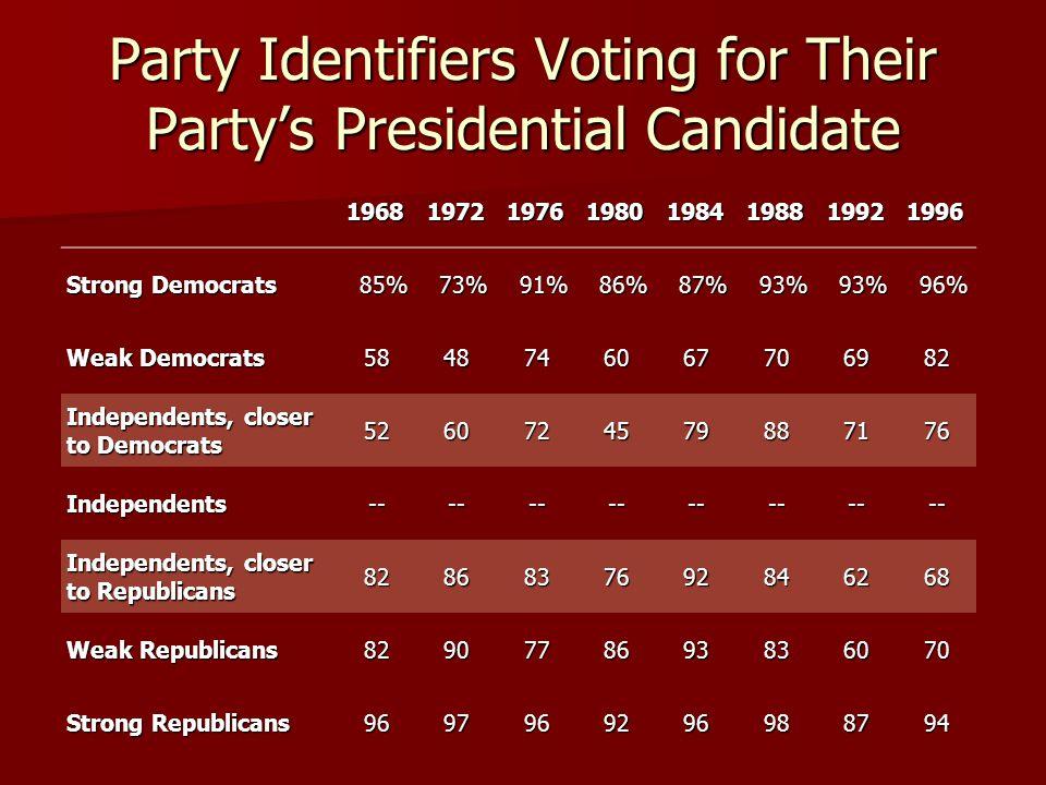 19681972197619801984198819921996 Strong Democrats 85% 85% 73% 73% 91% 91% 86% 86% 87% 87% 93% 93% 96% 96% Weak Democrats 5848746067706982 Independents