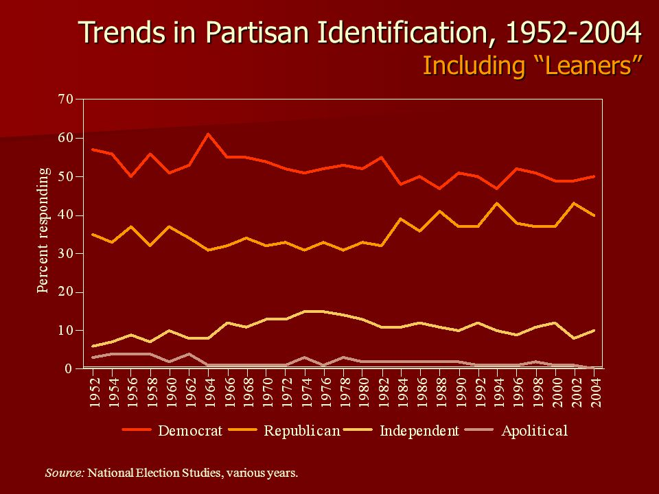 """Source: National Election Studies, various years. Trends in Partisan Identification, 1952-2004 Including """"Leaners"""""""