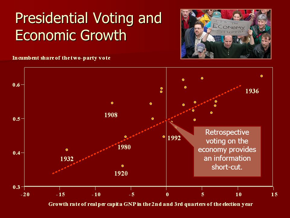 Presidential Voting and Economic Growth Retrospective voting on the economy provides an information short-cut.