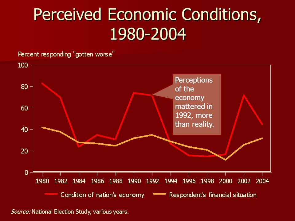 Perceived Economic Conditions, 1980-2004 Source: National Election Study, various years. Perceptions of the economy mattered in 1992, more than realit