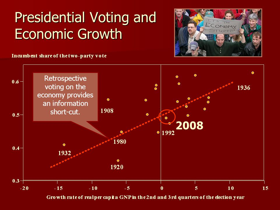 Presidential Voting and Economic Growth Retrospective voting on the economy provides an information short-cut. 2008