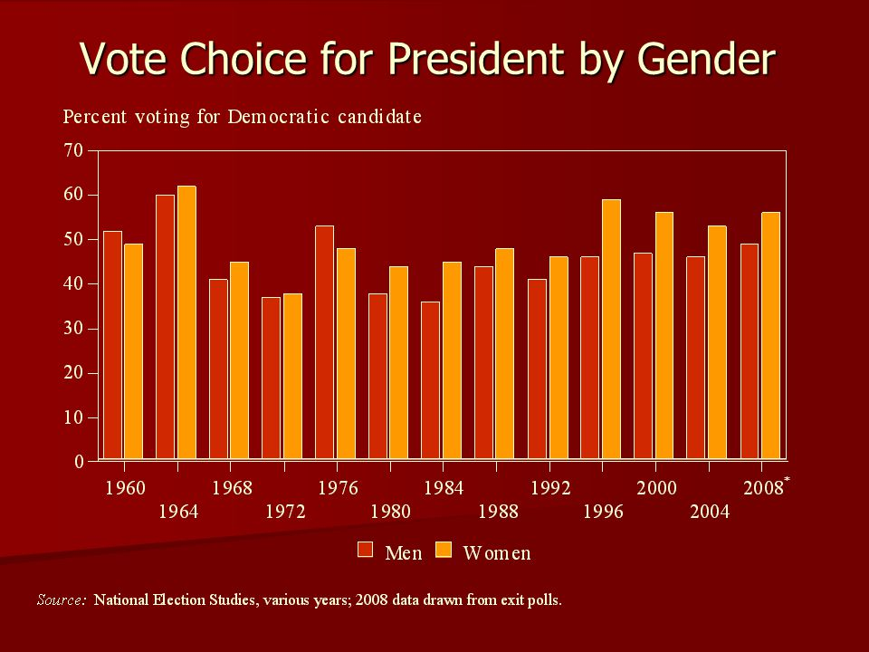 Vote Choice for President by Gender *