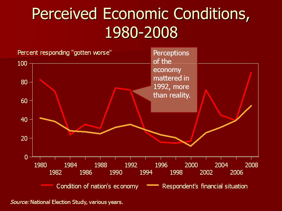 Perceived Economic Conditions, 1980-2008 Source: National Election Study, various years. Perceptions of the economy mattered in 1992, more than realit