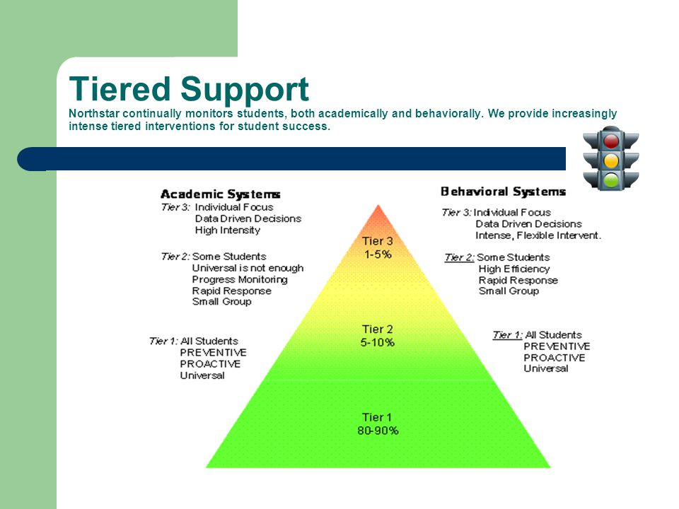 Tiered Support Northstar continually monitors students, both academically and behaviorally.