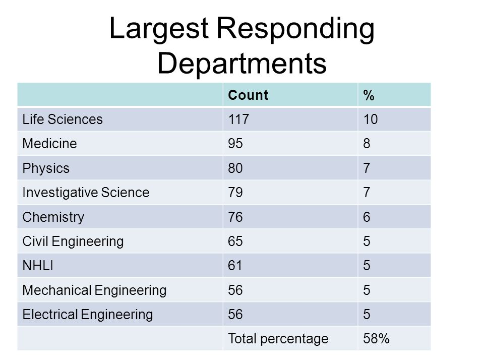 Largest Responding Departments Count% Life Sciences11710 Medicine958 Physics807 Investigative Science797 Chemistry766 Civil Engineering655 NHLI615 Mechanical Engineering565 Electrical Engineering565 Total percentage58%