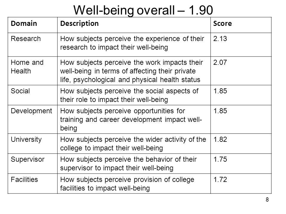 Key Drivers of a PhD Positive Experience 25% 14% 9% 7% 51% PhD Experience Relative importance of each Driver Total impact of all drivers.