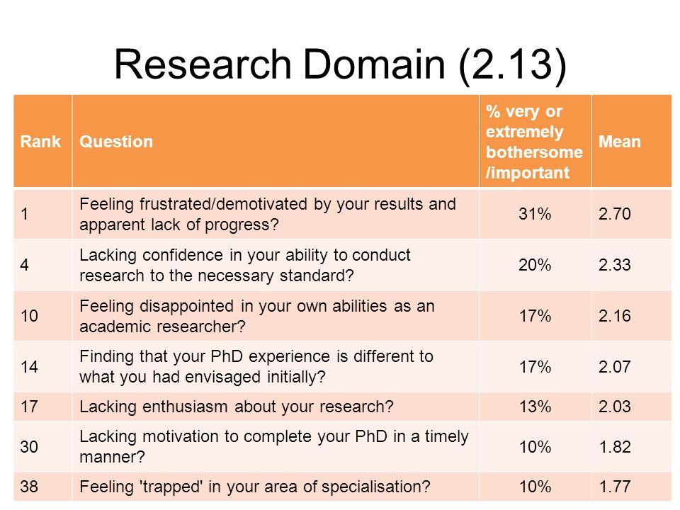 Research Domain (2.13) RankQuestion % very or extremely bothersome /important Mean 1 Feeling frustrated/demotivated by your results and apparent lack of progress.