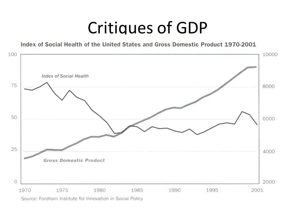 Critiques of GDP Human Development Index