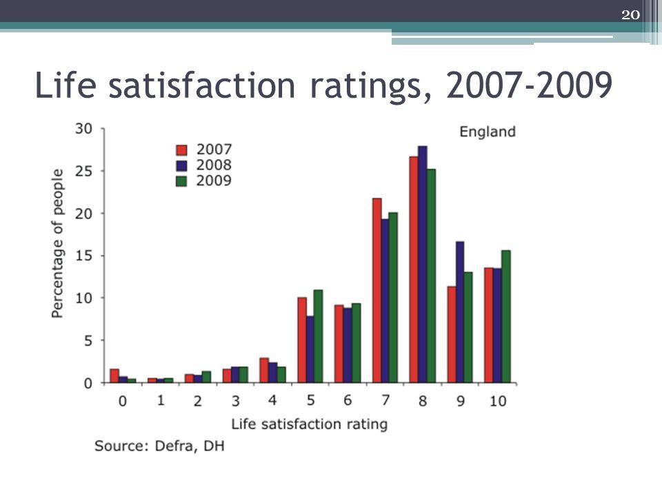 20 Life satisfaction ratings, 2007-2009