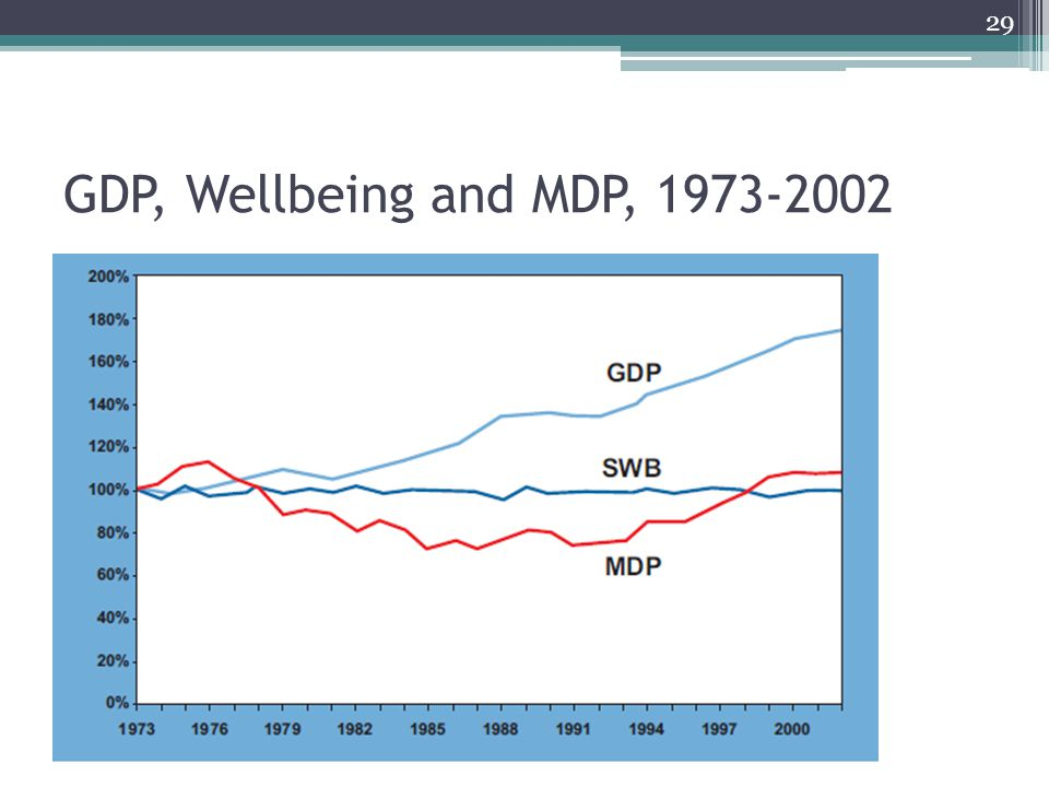 GDP, Wellbeing and MDP, 1973-2002 29