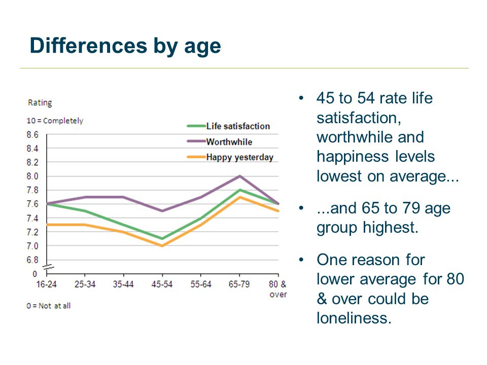 Differences by age 45 to 54 rate life satisfaction, worthwhile and happiness levels lowest on average......and 65 to 79 age group highest.
