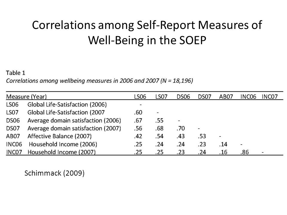 Correlations among Self-Report Measures of Well-Being in the SOEP Schimmack (2009)
