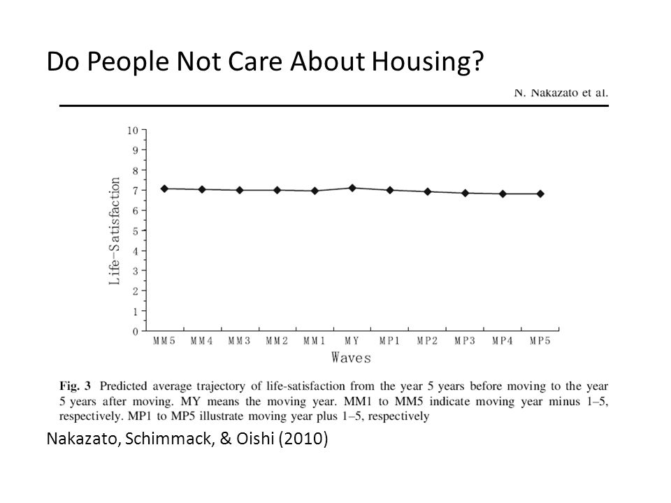 Do People Not Care About Housing Nakazato, Schimmack, & Oishi (2010)