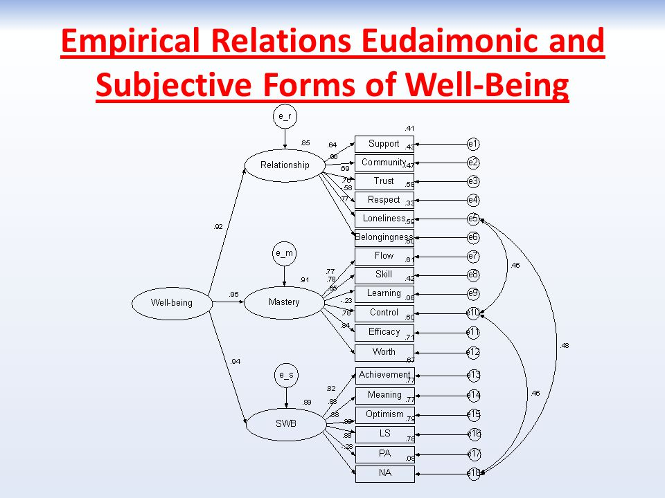 Empirical Relations Eudaimonic and Subjective Forms of Well-Being