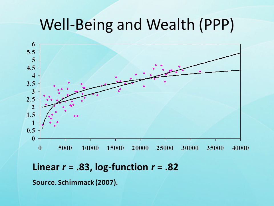 Well-Being and Wealth (PPP) Linear r =.83, log-function r =.82 Source. Schimmack (2007).