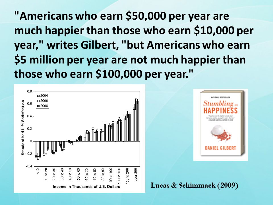Americans who earn $50,000 per year are much happier than those who earn $10,000 per year, writes Gilbert, but Americans who earn $5 million per year are not much happier than those who earn $100,000 per year. Lucas & Schimmack (2009)