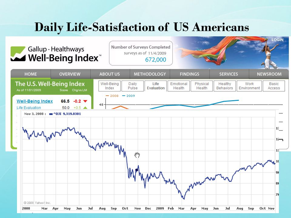Daily Life-Satisfaction of US Americans