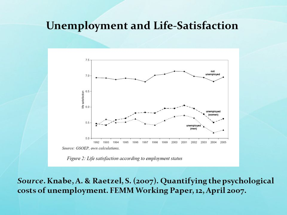 Source. Knabe, A. & Raetzel, S. (2007). Quantifying the psychological costs of unemployment.