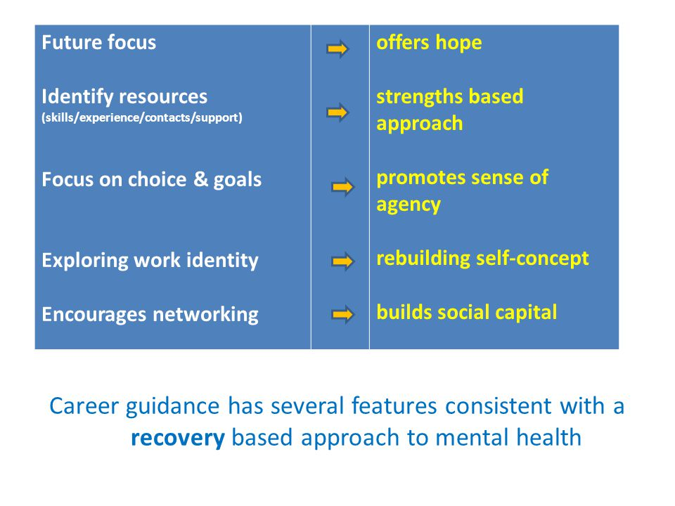= Career guidance has several features consistent with a recovery based approach to mental health Future focus Identify resources (skills/experience/c