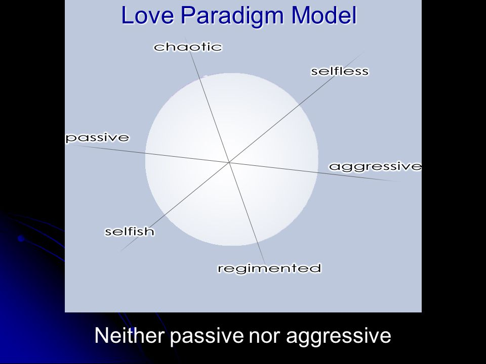 A Model of Love Neither passive nor aggressive Love Paradigm Model