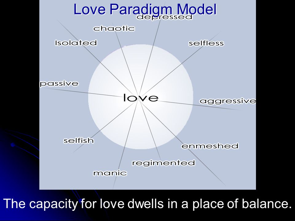 A Model of Love The capacity for love dwells in a place of balance. Love Paradigm Model