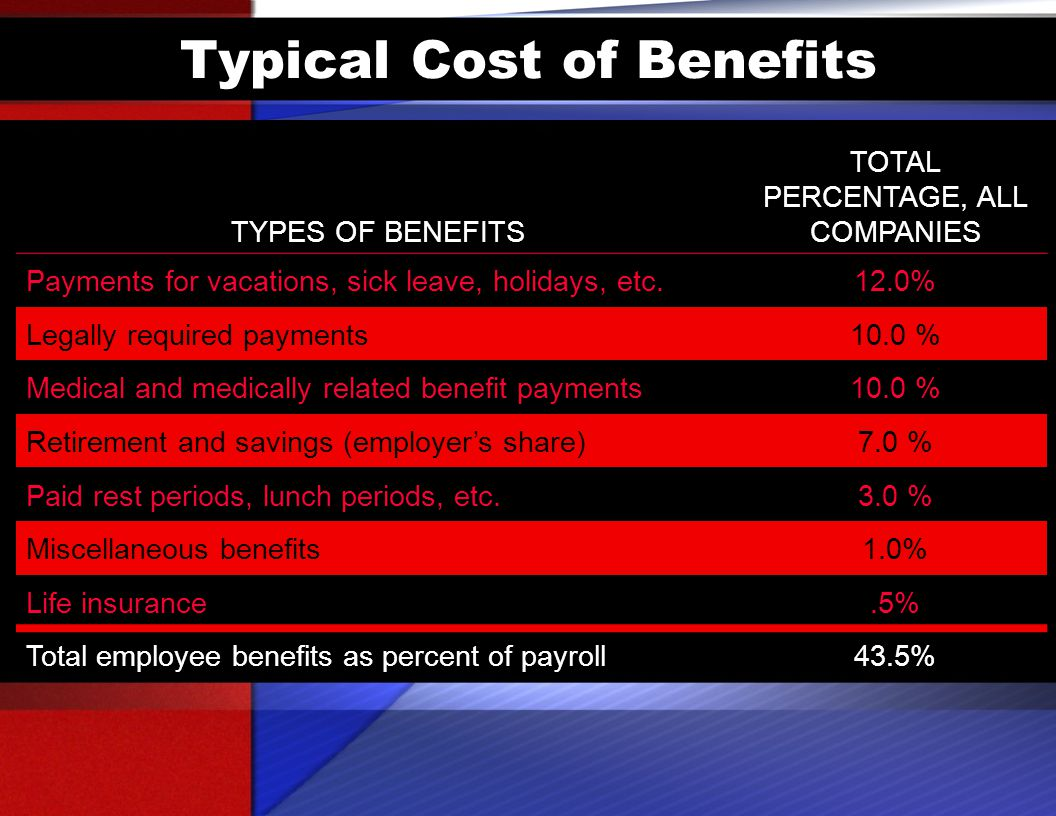 Typical Cost of Benefits TYPES OF BENEFITS TOTAL PERCENTAGE, ALL COMPANIES Payments for vacations, sick leave, holidays, etc.12.0% Legally required payments10.0 % Medical and medically related benefit payments10.0 % Retirement and savings (employer's share)7.0 % Paid rest periods, lunch periods, etc.3.0 % Miscellaneous benefits1.0% Life insurance.5% Total employee benefits as percent of payroll43.5%