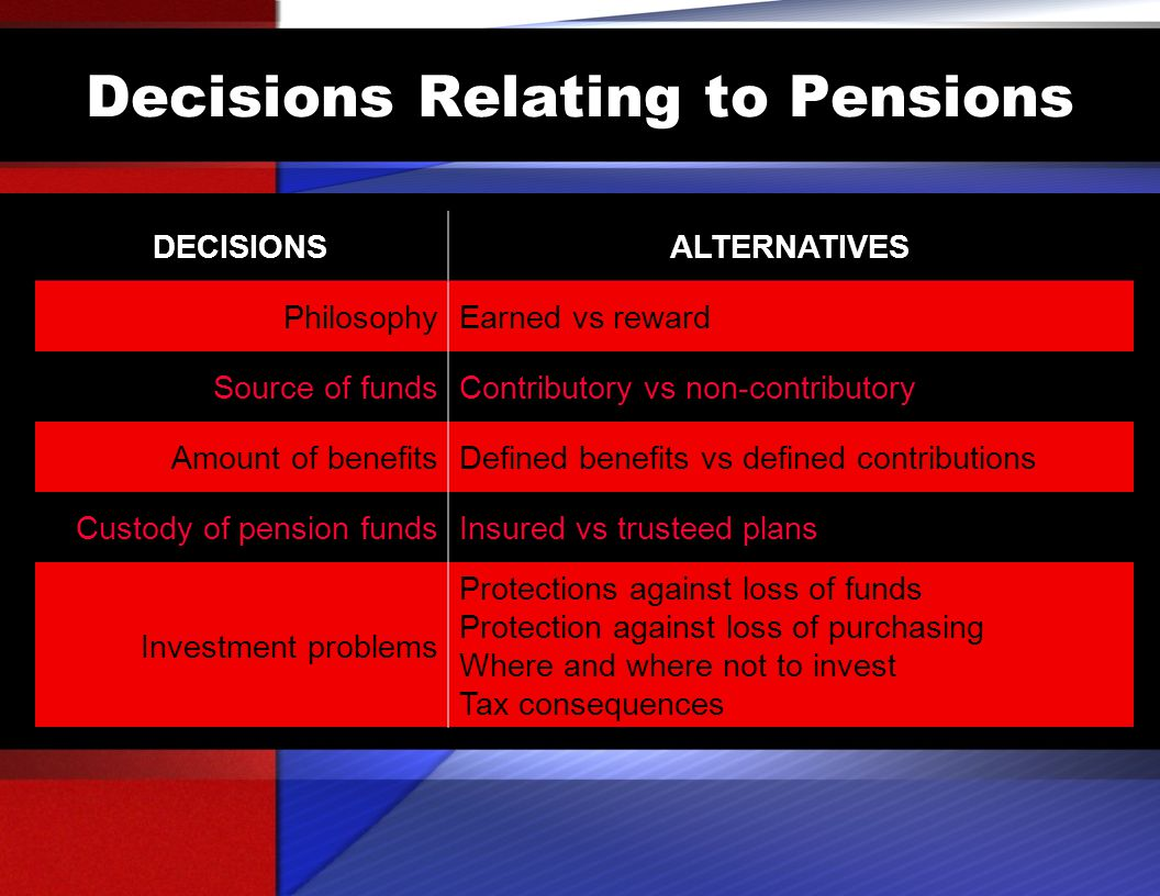 Decisions Relating to Pensions DECISIONSALTERNATIVES PhilosophyEarned vs reward Source of fundsContributory vs non-contributory Amount of benefitsDefined benefits vs defined contributions Custody of pension fundsInsured vs trusteed plans Investment problems Protections against loss of funds Protection against loss of purchasing Where and where not to invest Tax consequences