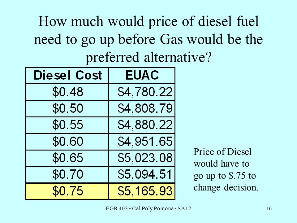 EGR 403 - Cal Poly Pomona - SA1216 How much would price of diesel fuel need to go up before Gas would be the preferred alternative.