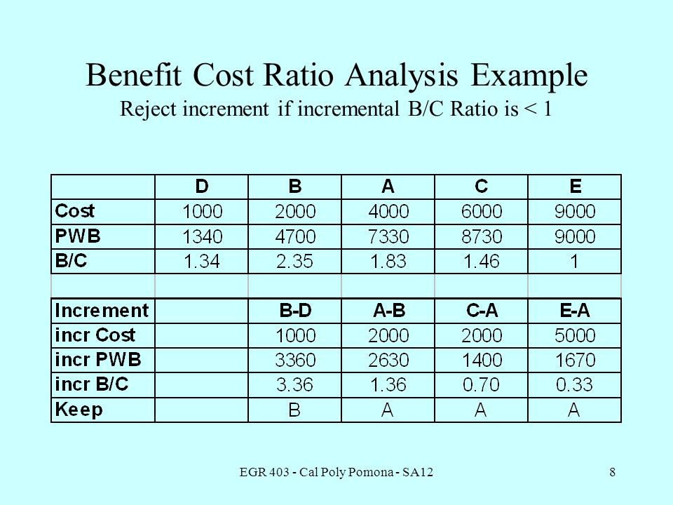 EGR 403 - Cal Poly Pomona - SA128 Benefit Cost Ratio Analysis Example Reject increment if incremental B/C Ratio is < 1