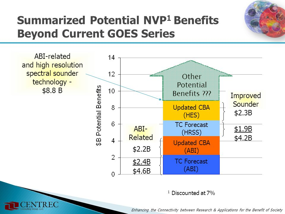Enhancing the Connectivity between Research & Applications for the Benefit of Society Summarized Potential NVP 1 Benefits Beyond Current GOES Series A