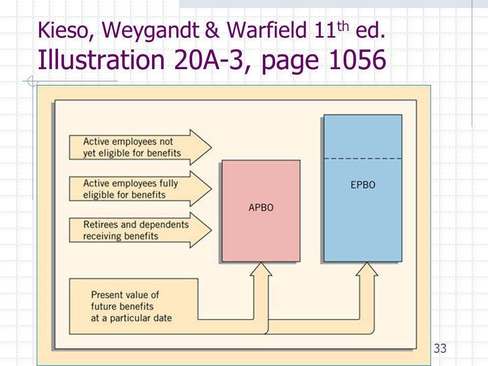 33 Kieso, Weygandt & Warfield 11 th ed. Illustration 20A-3, page 1056